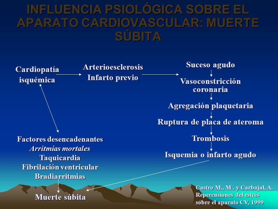 INFLUENCIA PSIOLÓGICA SOBRE EL APARATO CARDIOVASCULAR: MUERTE SÚBITA