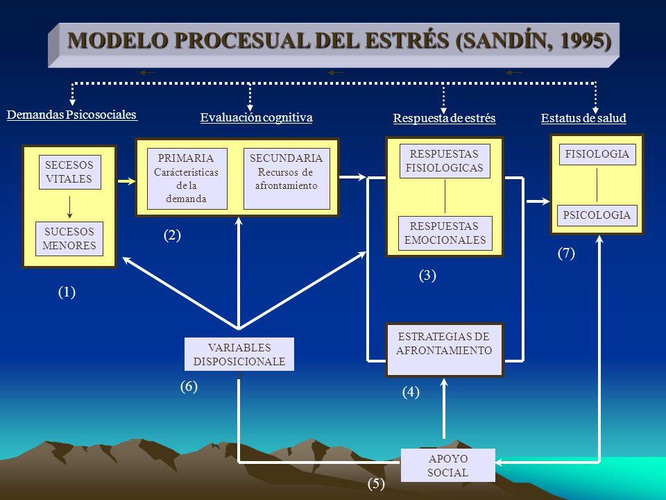 MODELO PROCESUAL DEL ESTRÉS (SANDÍN, 1995)