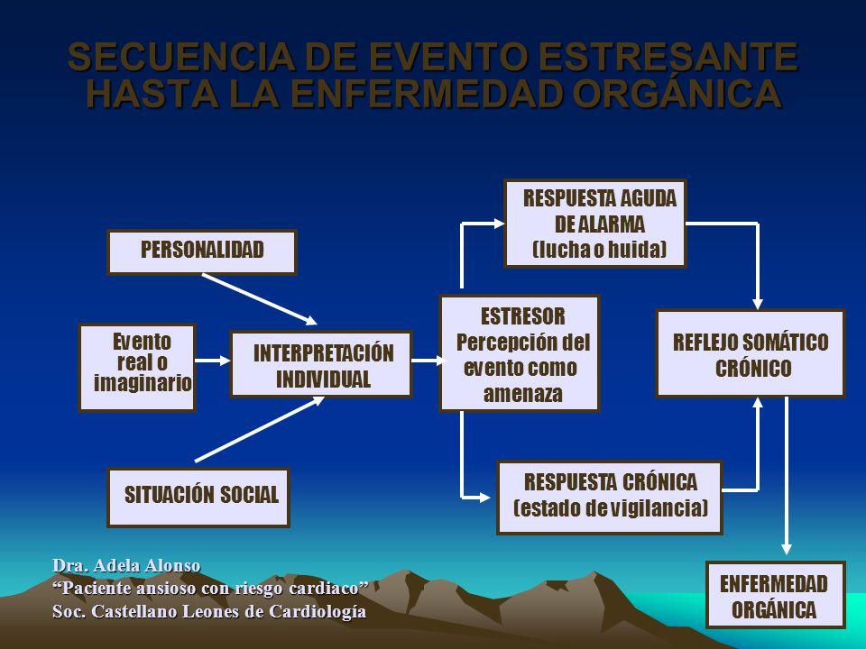 SECUENCIA DE EVENTO ESTRESANTE HASTA LA ENFERMEDAD ORGÁNICA