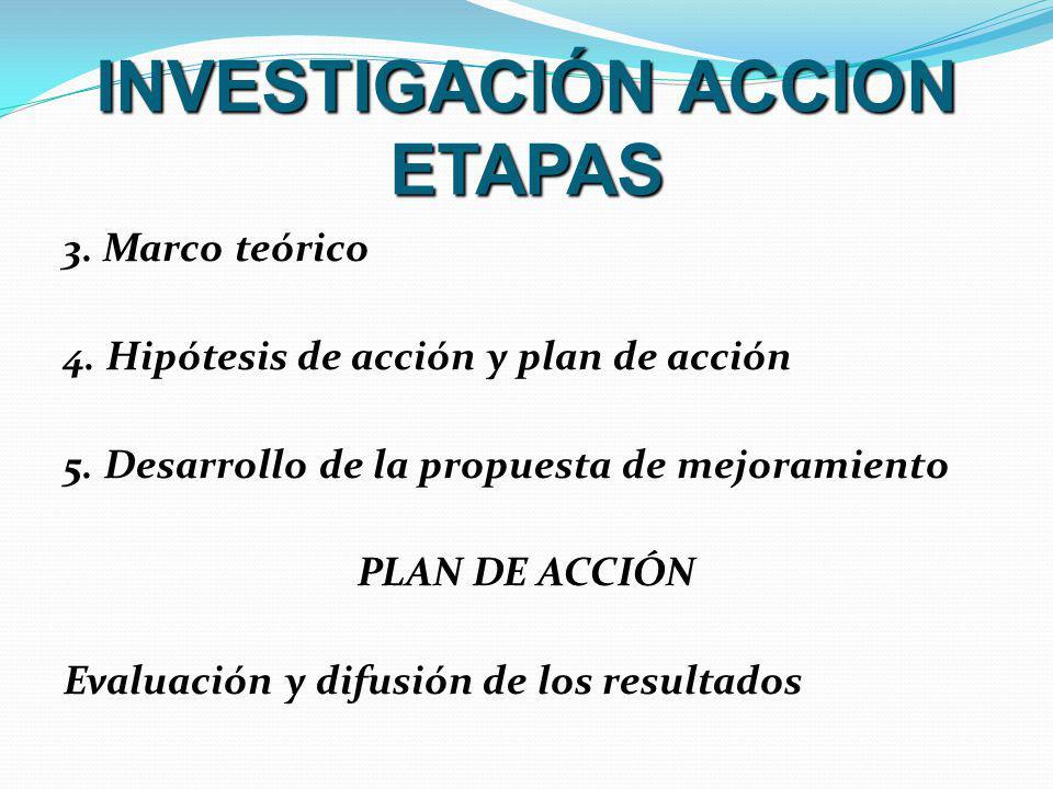 INVESTIGACIÓN ACCION ETAPAS