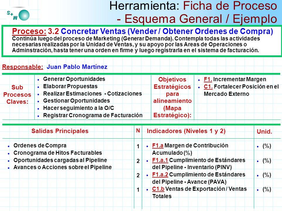 Herramienta: Ficha de Proceso - Esquema General / Ejemplo