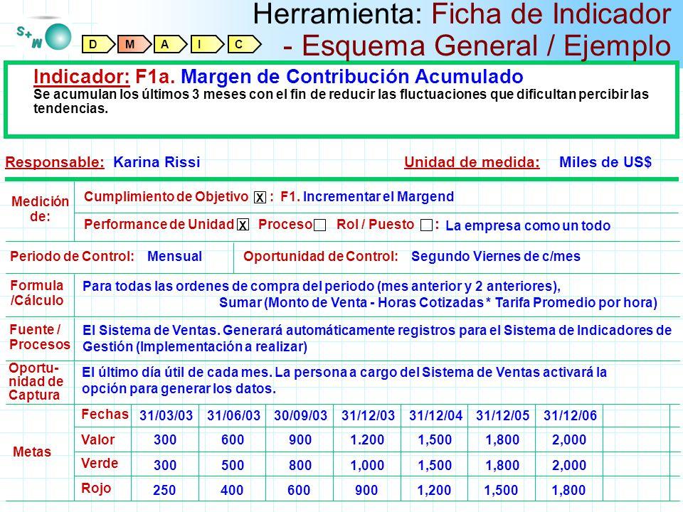 Herramienta: Ficha de Indicador - Esquema General / Ejemplo