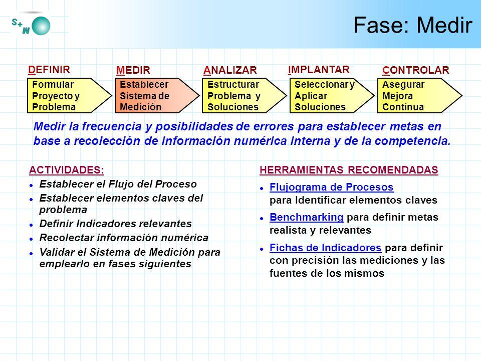 Fase: Medir DEFINIR. MEDIR. ANALIZAR. IMPLANTAR. CONTROLAR. Formular Proyecto y Problema. Establecer Sistema de Medición.