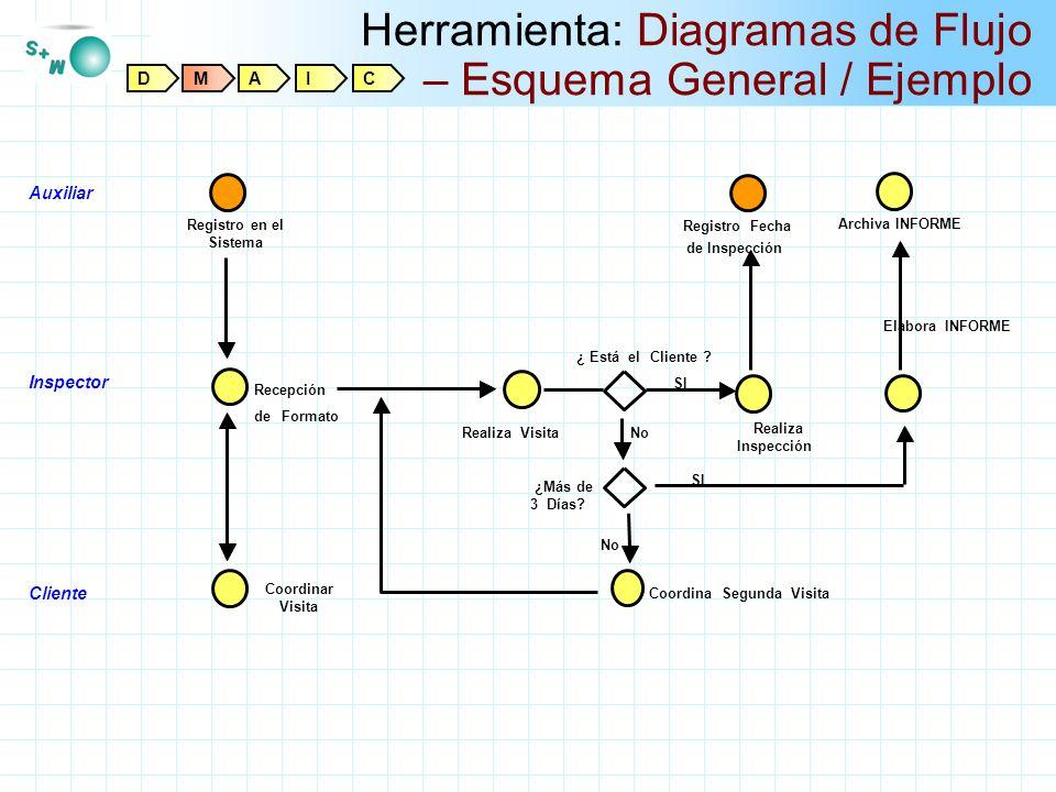 Herramienta: Diagramas de Flujo – Esquema General / Ejemplo