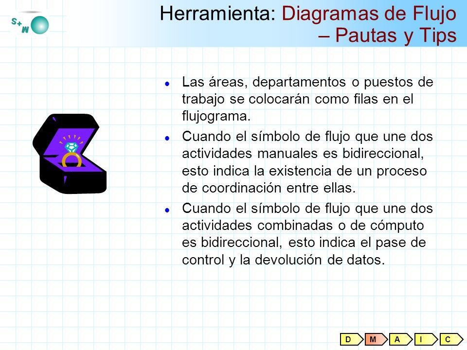 Herramienta: Diagramas de Flujo – Pautas y Tips