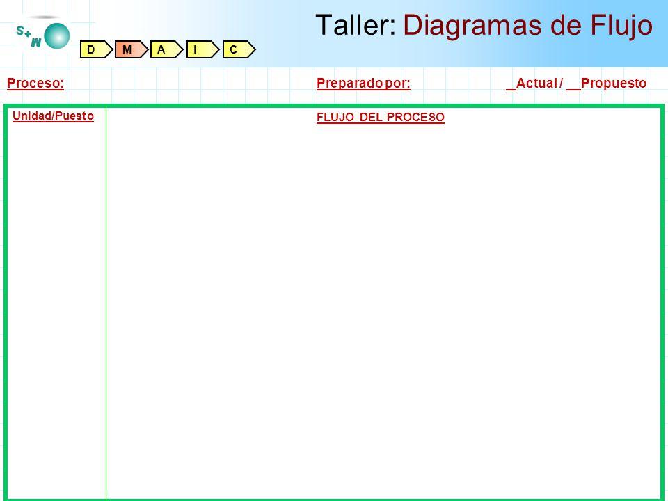 Taller: Diagramas de Flujo