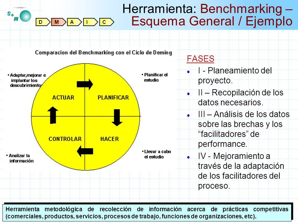 Herramienta: Benchmarking – Esquema General / Ejemplo