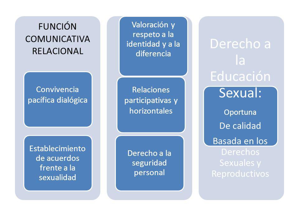 Derecho a la Educación Sexual: