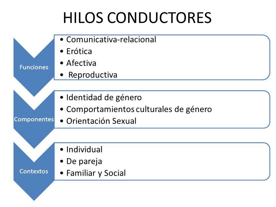 HILOS CONDUCTORES Comunicativa-relacional Erótica Afectiva