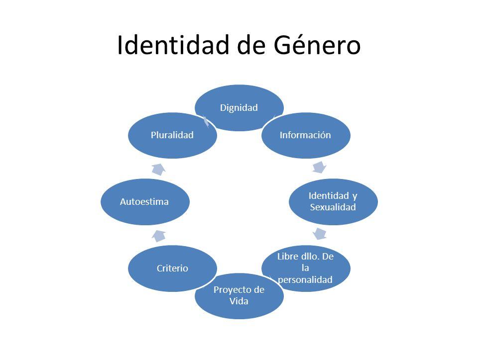 Identidad de Género Dignidad Información Identidad y Sexualidad