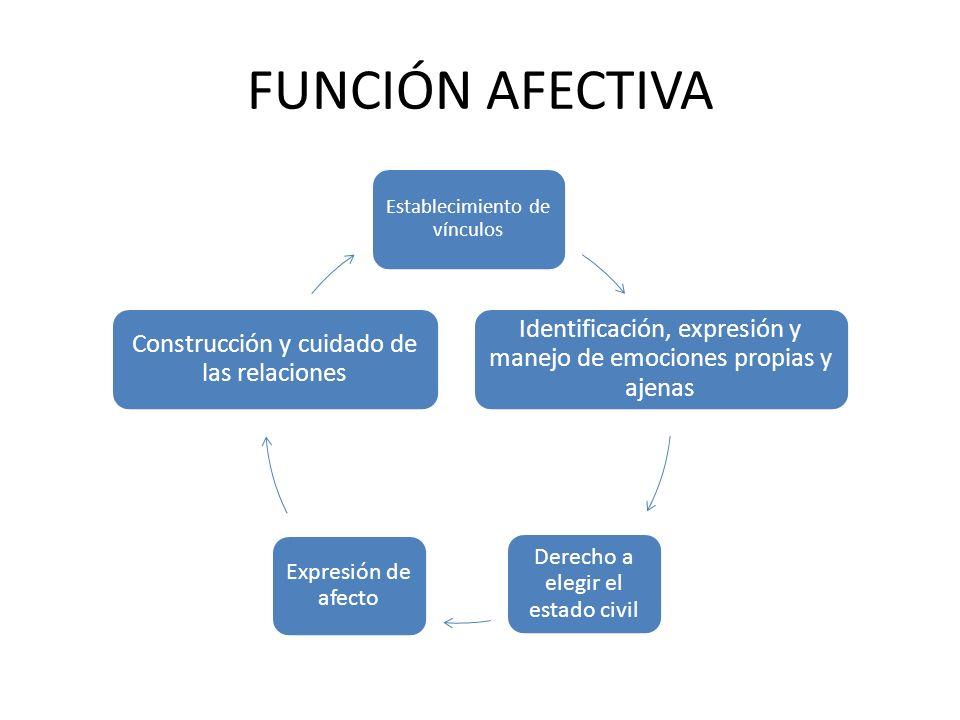 FUNCIÓN AFECTIVAEstablecimiento de vínculos. Identificación, expresión y manejo de emociones propias y ajenas.