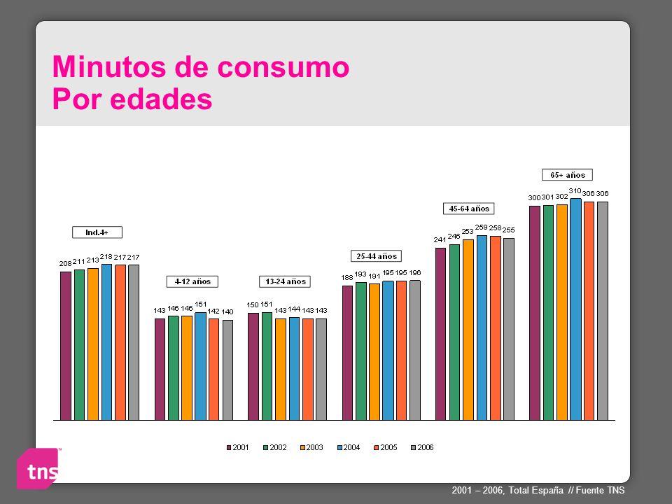 Minutos de consumo Por edades