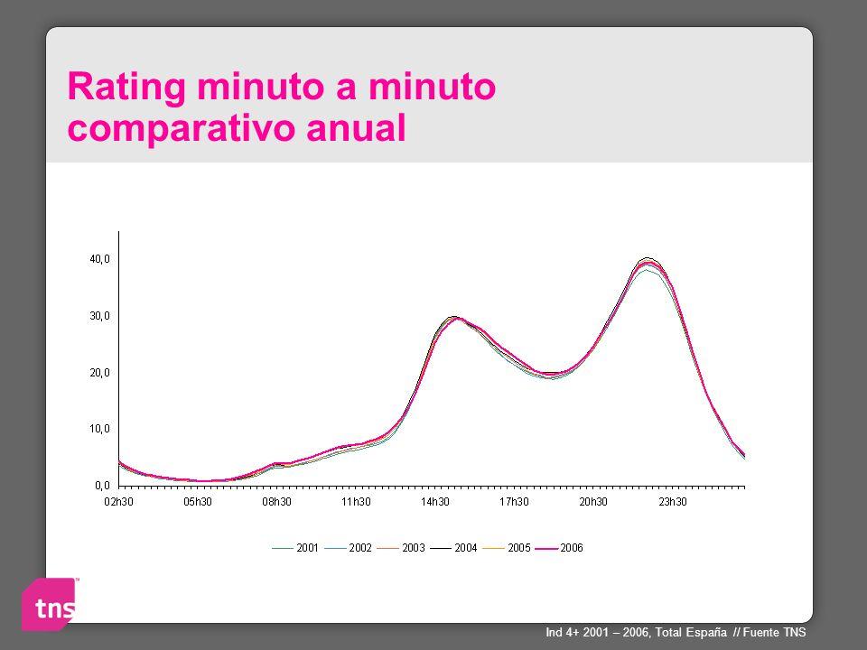 Rating minuto a minuto comparativo anual