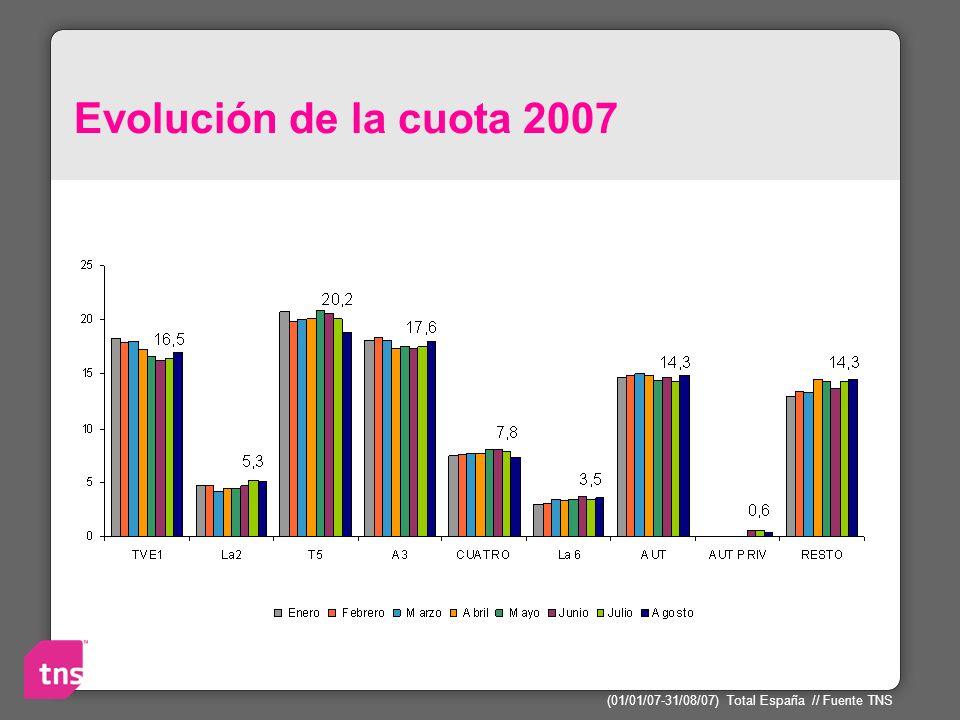 Evolución de la cuota 2007 Los mismos datos pero ampliados en 2007