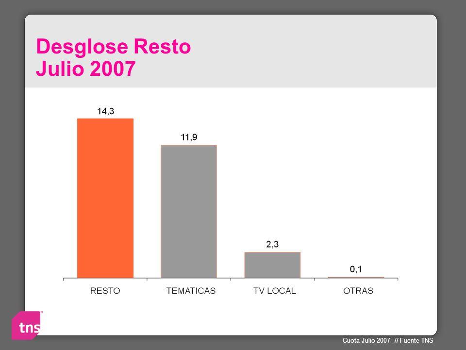 Desglose Resto Julio 2007 Vamos a ver que hay en lo que llamamos RESTO y que ha crecido hasta el 14% cuando en 2002 era del 5%