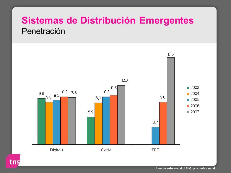 Sistemas de Distribución Emergentes Penetración