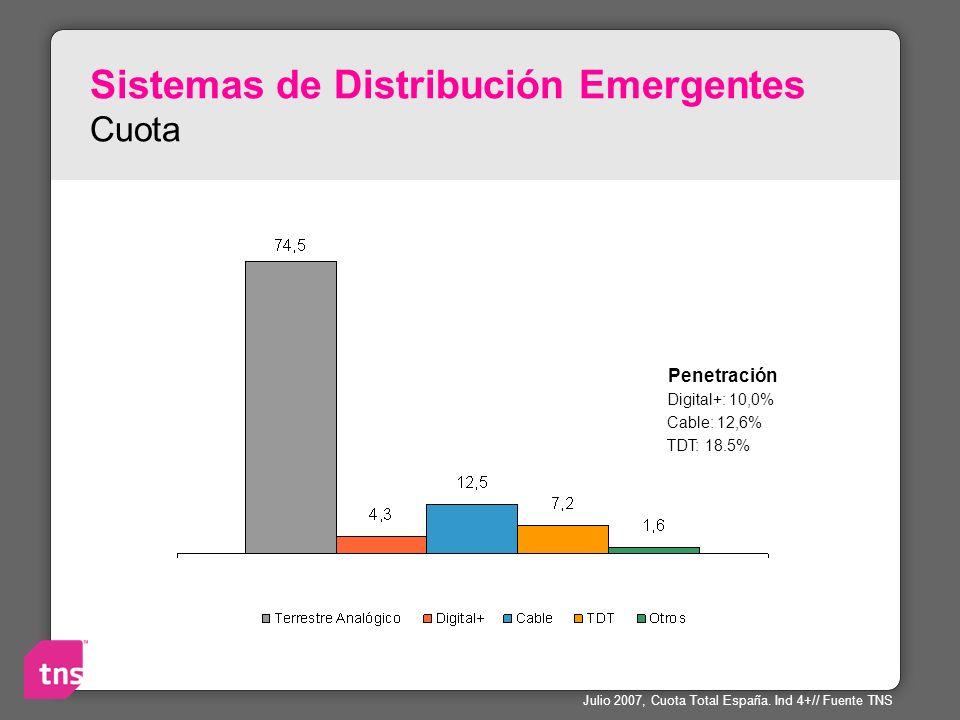 Sistemas de Distribución Emergentes Cuota