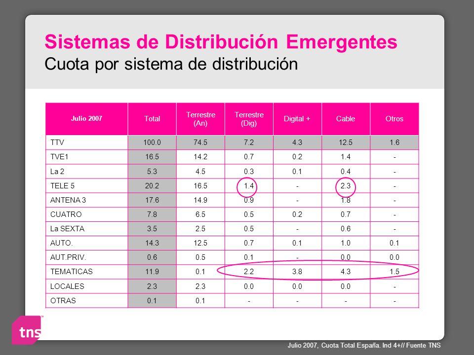 Sistemas de Distribución Emergentes Cuota por sistema de distribución