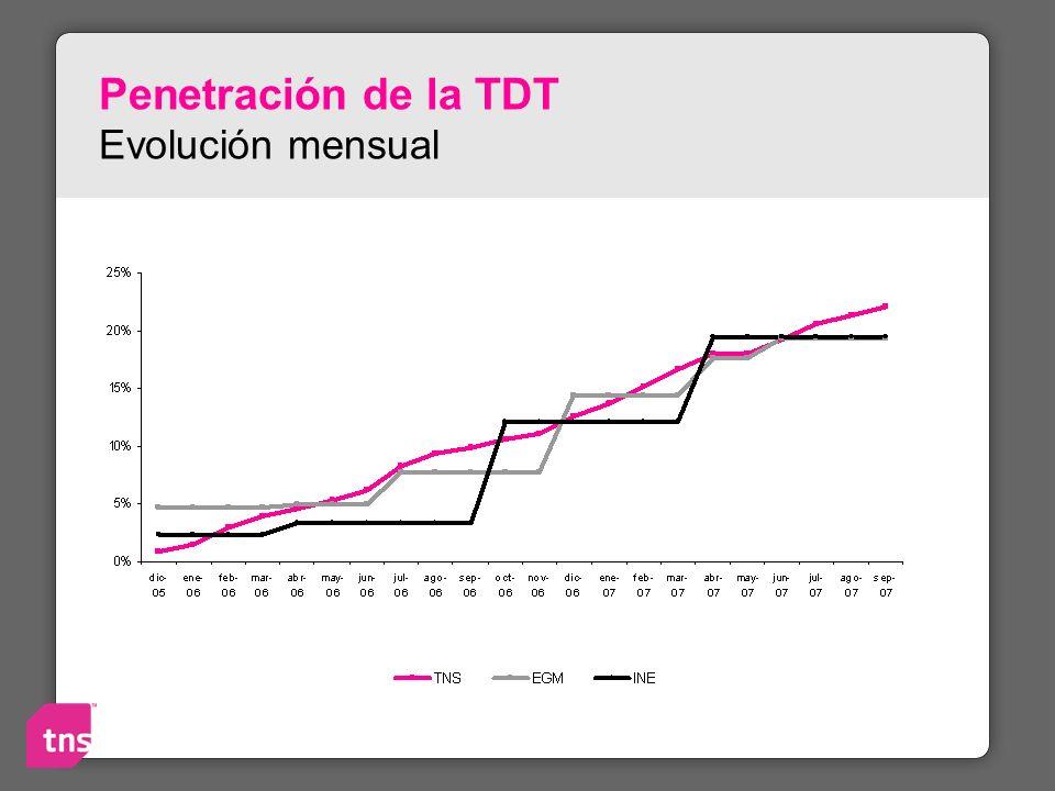 Penetración de la TDT Evolución mensual