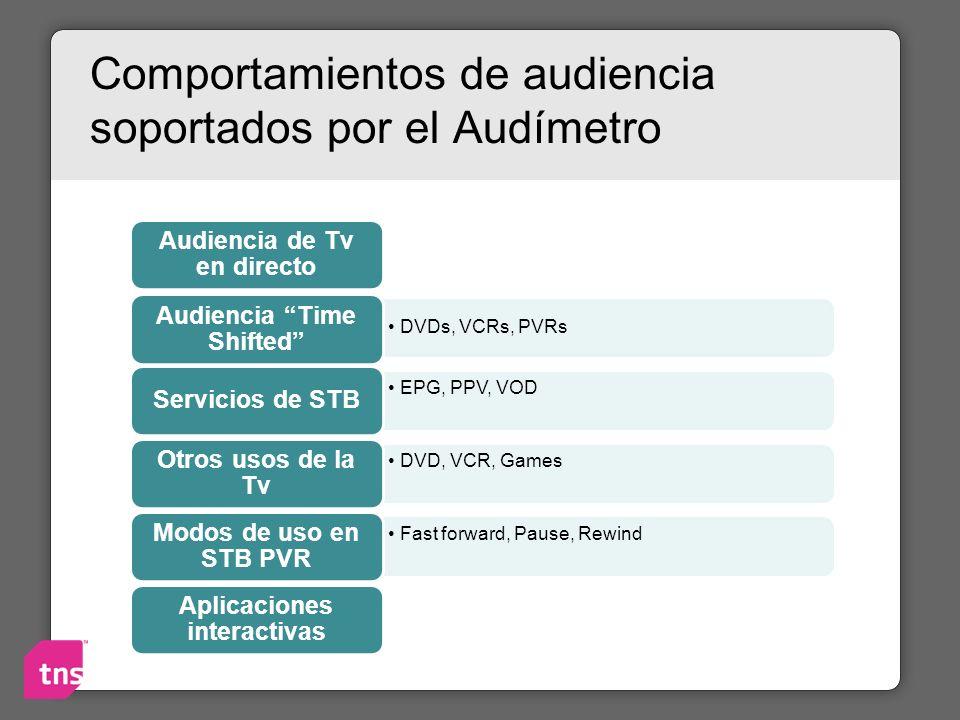 Comportamientos de audiencia soportados por el Audímetro