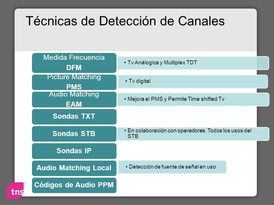 Técnicas de Detección de Canales