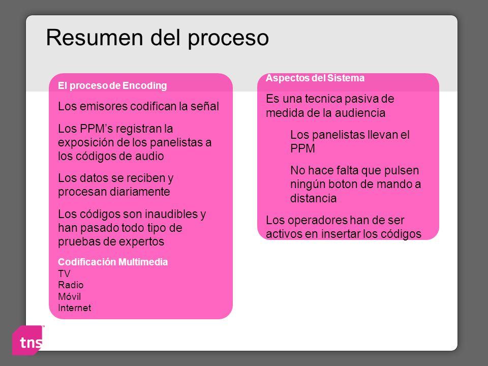 Resumen del proceso Es una tecnica pasiva de medida de la audiencia