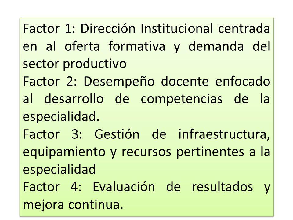 Factor 1: Dirección Institucional centrada en al oferta formativa y demanda del sector productivo