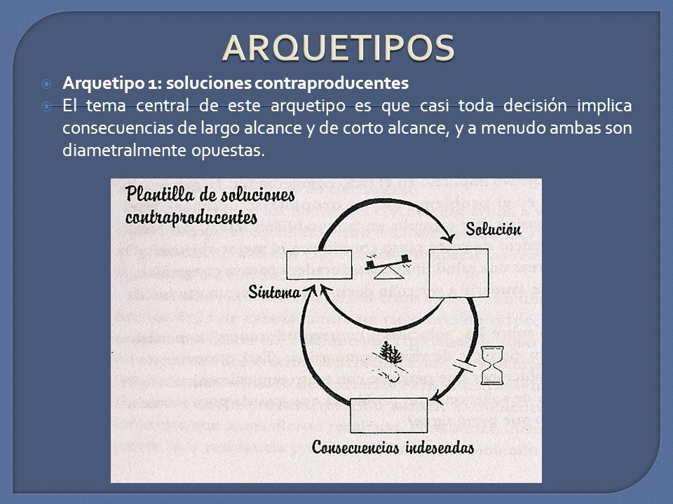 ARQUETIPOS Arquetipo 1: soluciones contraproducentes
