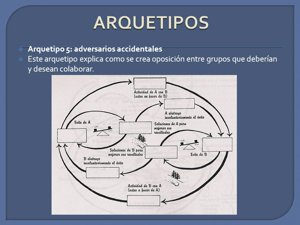 ARQUETIPOS Arquetipo 5: adversarios accidentales