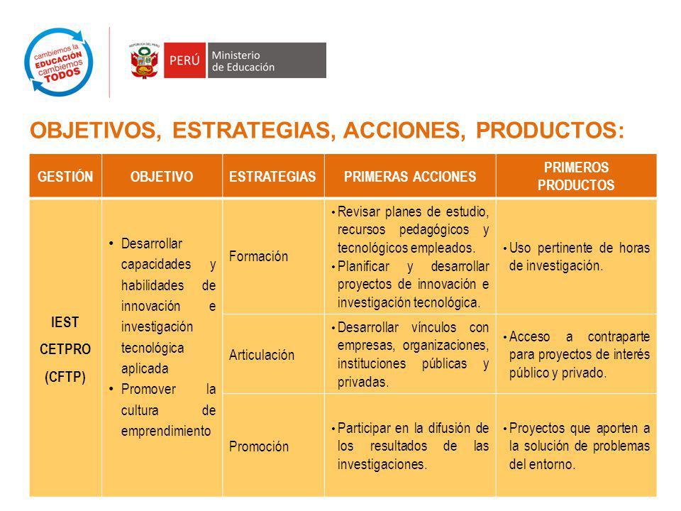 OBJETIVOS, ESTRATEGIAS, ACCIONES, PRODUCTOS: