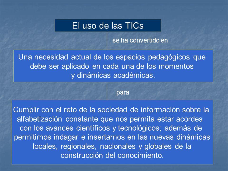 El uso de las TICs se ha convertido en. Una necesidad actual de los espacios pedagógicos que. debe ser aplicado en cada una de los momentos.