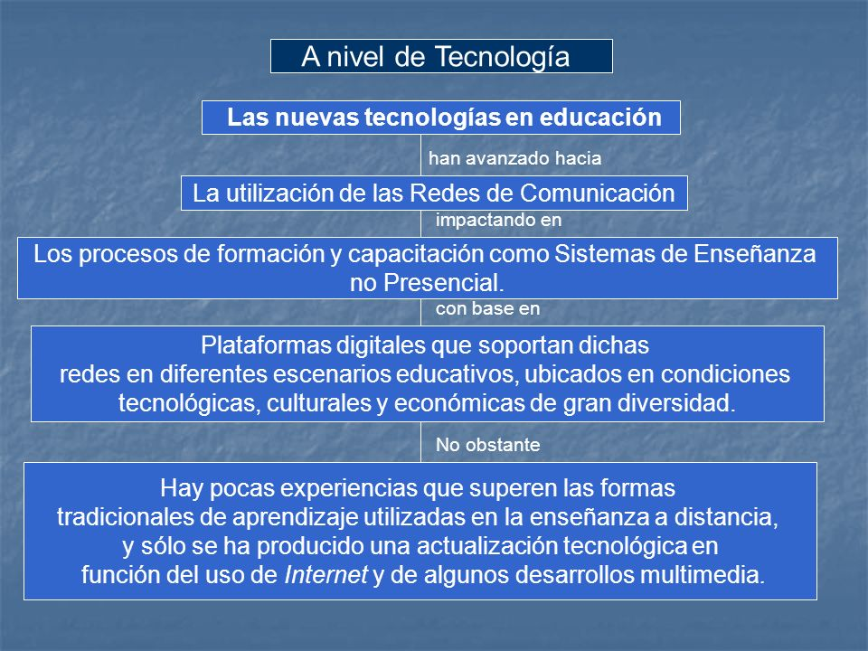A nivel de Tecnología La utilización de las Redes de Comunicación