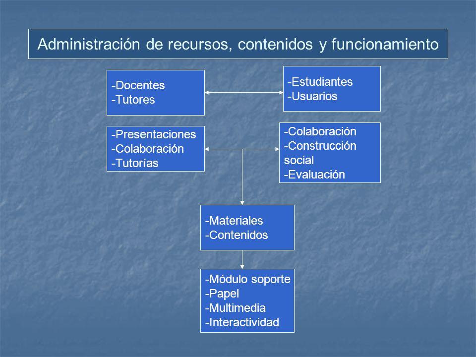 Administración de recursos, contenidos y funcionamiento