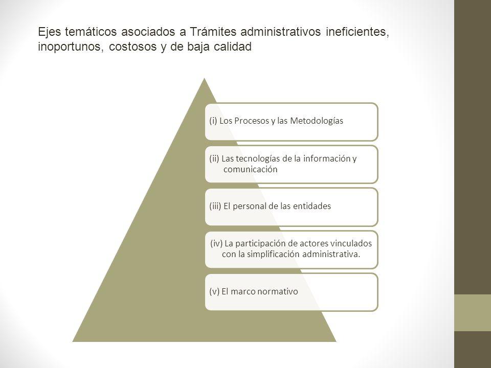 Ejes temáticos asociados a Trámites administrativos ineficientes, inoportunos, costosos y de baja calidad