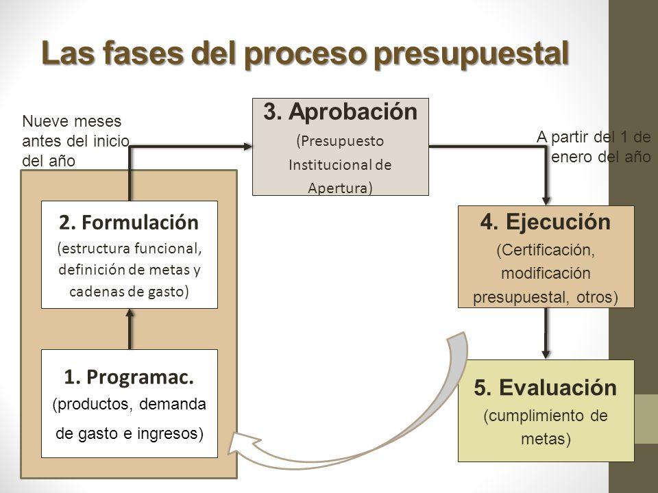 Las fases del proceso presupuestal