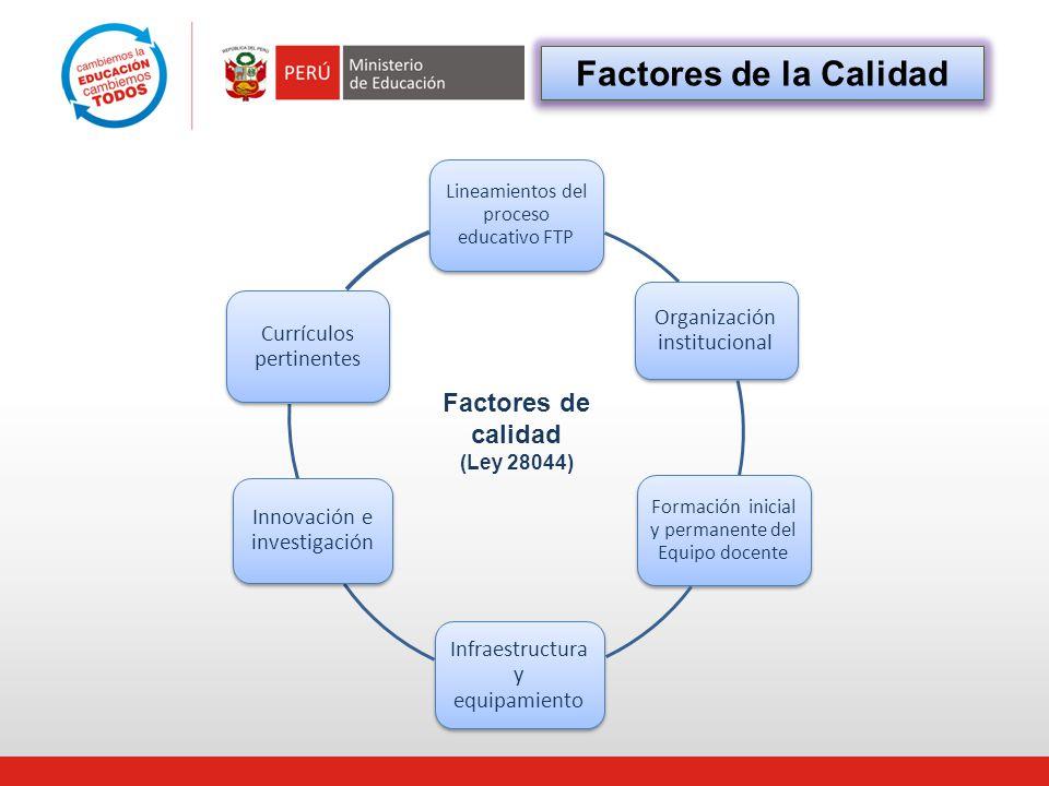 Factores de la Calidad Factores de calidad Organización institucional