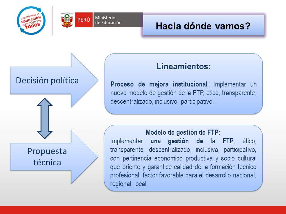 Modelo de gestión de FTP: