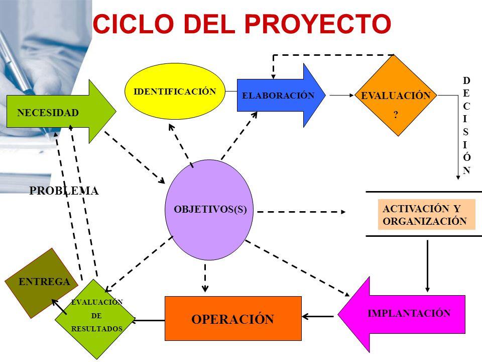 CICLO DEL PROYECTO OPERACIÓN PROBLEMA DECISIÓN EVALUACIÓN NECESIDAD