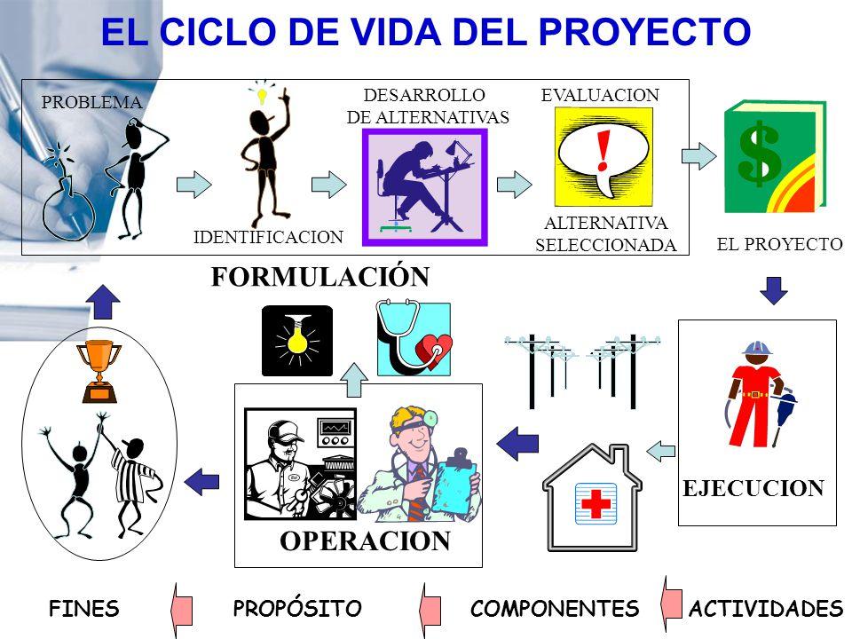 EL CICLO DE VIDA DEL PROYECTO