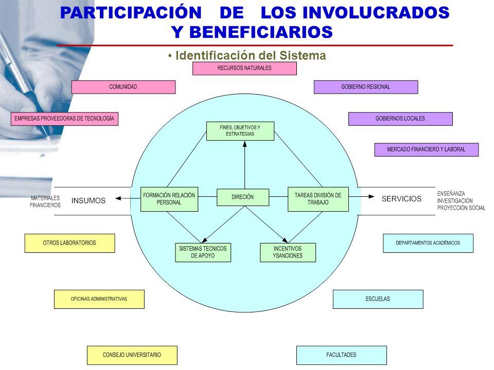 PARTICIPACIÓN DE LOS INVOLUCRADOS Y BENEFICIARIOS
