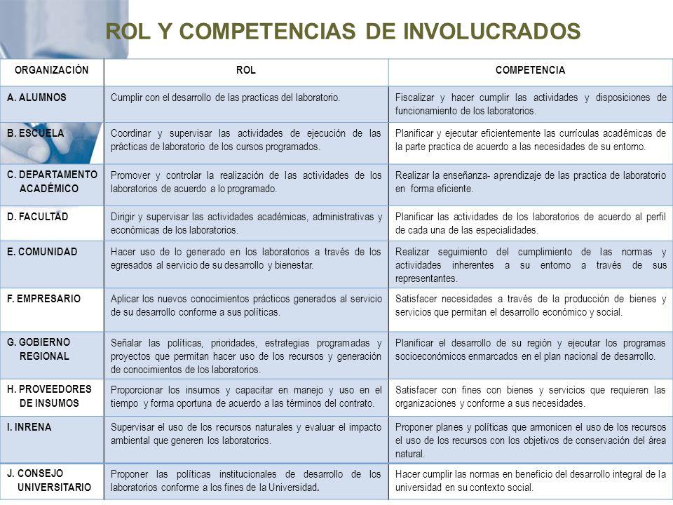 ROL Y COMPETENCIAS DE INVOLUCRADOS
