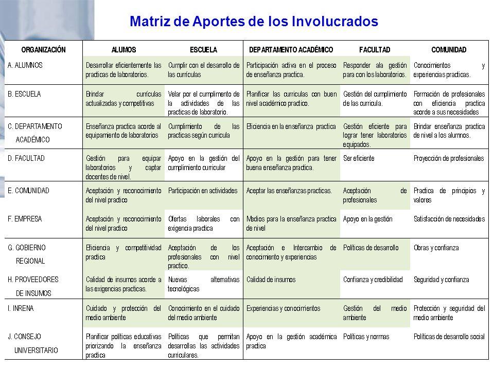 Matriz de Aportes de los Involucrados