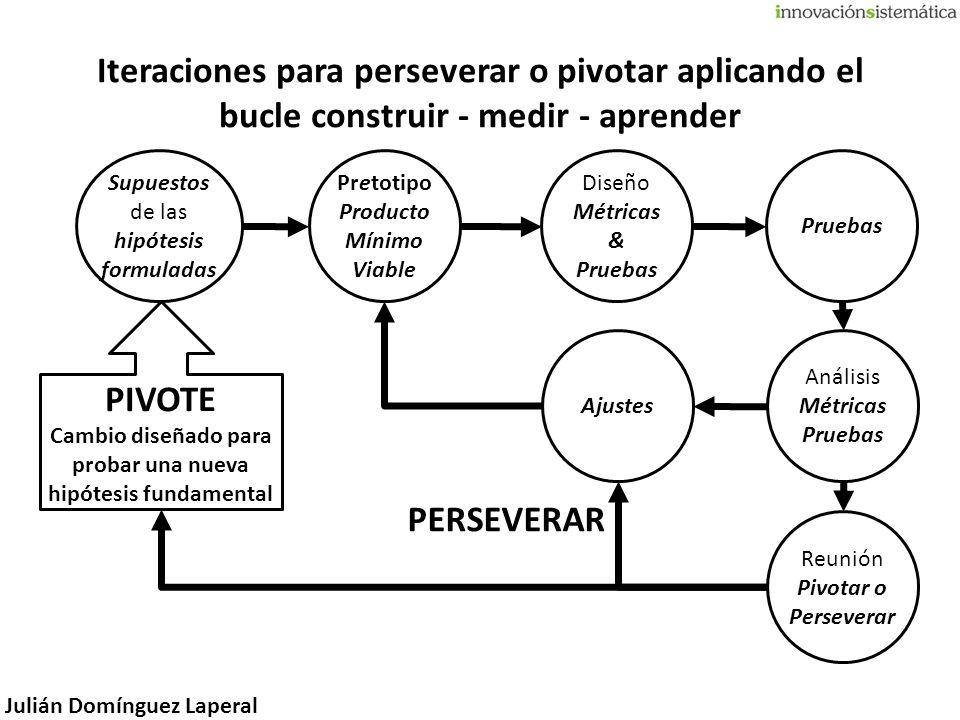 Iteraciones para perseverar o pivotar aplicando el bucle construir - medir - aprender