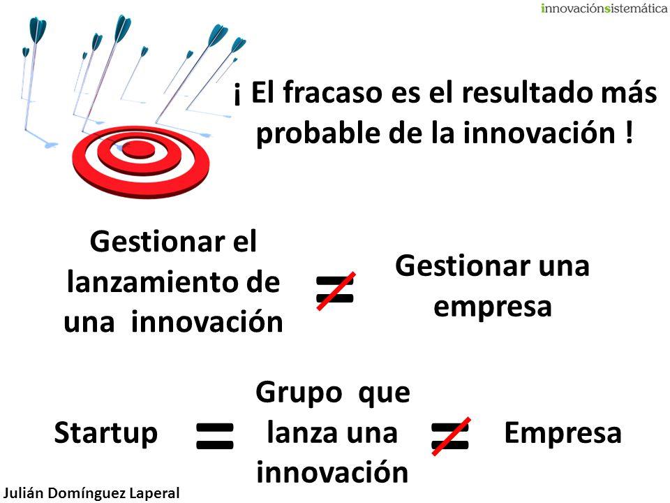 = = ¡ El fracaso es el resultado más probable de la innovación !