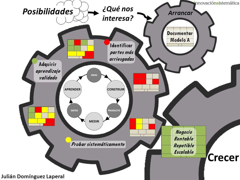 Crecer Posibilidades ¿Qué nos interesa Arrancar Documentar Modelo A