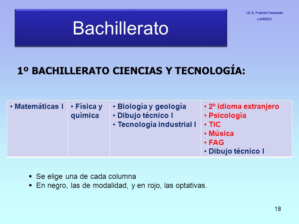 Bachillerato 1º BACHILLERATO CIENCIAS Y TECNOLOGÍA: Matemáticas I