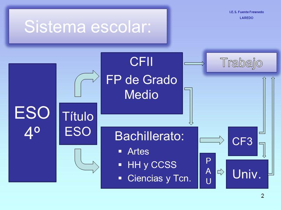 Sistema escolar: ESO 4º CFII Trabajo FP de Grado Medio Título ESO