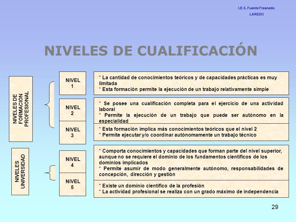 NIVELES DE CUALIFICACIÓN