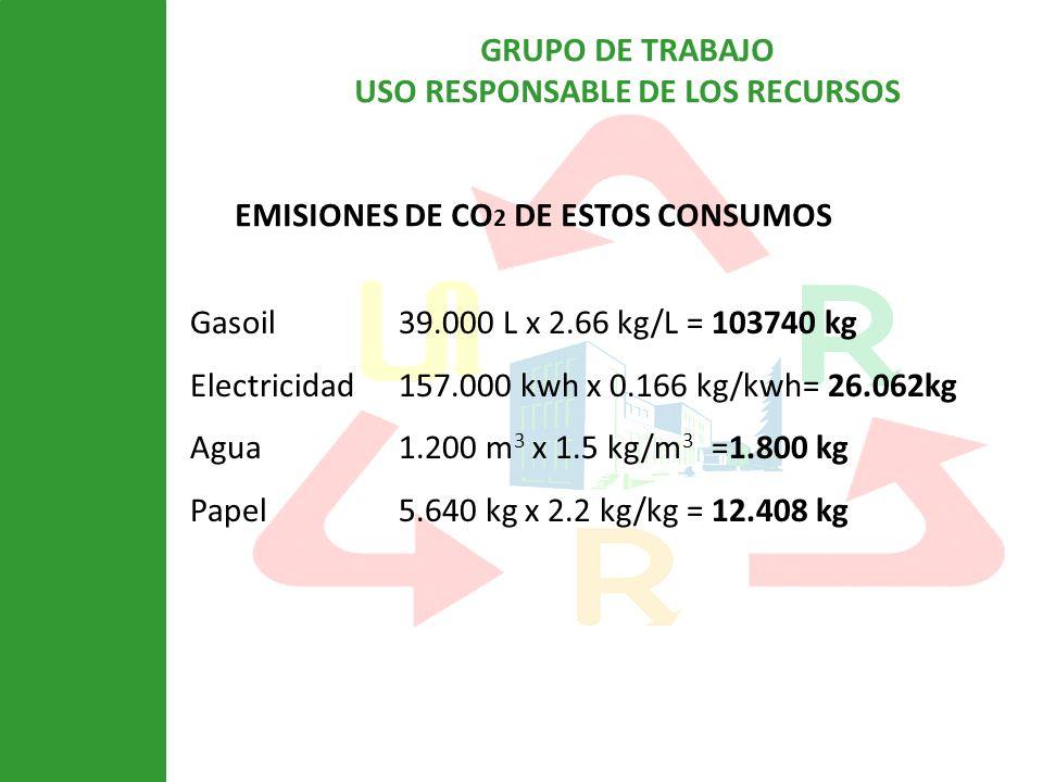 EMISIONES DE CO2 DE ESTOS CONSUMOS