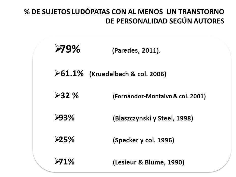 79% (Paredes, 2011). 61.1% (Kruedelbach & col. 2006)